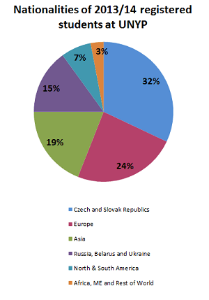 UNYP nationalities of students