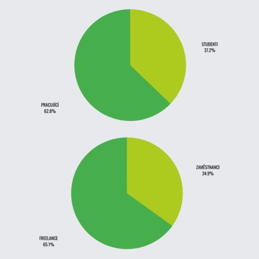 Poměr pracujících ku studentům a zaměstnanců firem ku freelancerům v Domqu.